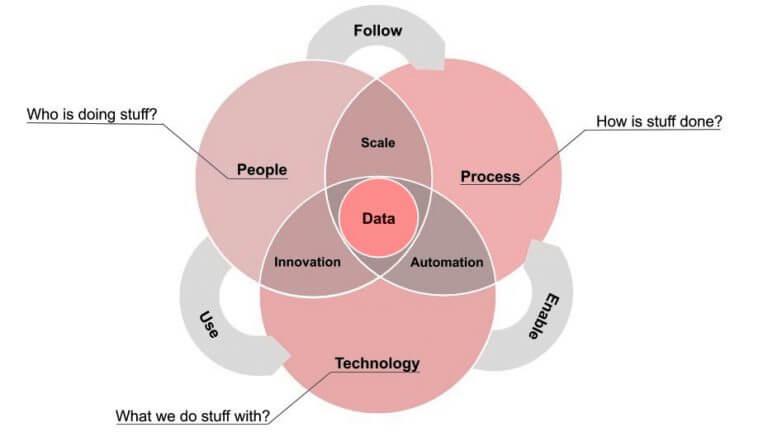modernizácia IT