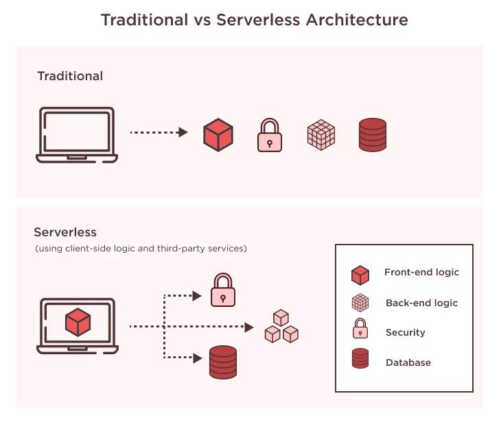tradicna verzus serverless architektúra